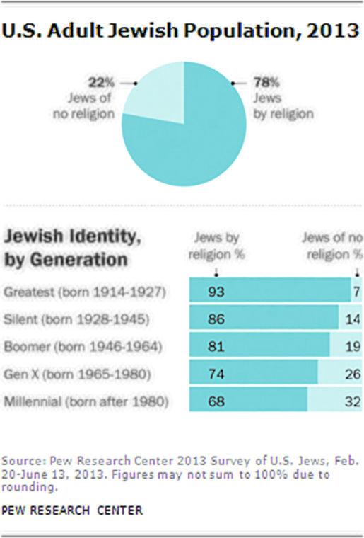 Jewish+Identity%2C+by+Generation