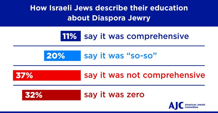 Israeli+and+American+Jews+know+little+about+each+other%2C+new+study+finds